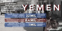 Yemen Statistics